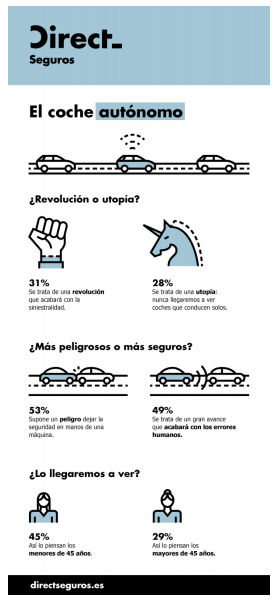 Infografía vehículos autónomos