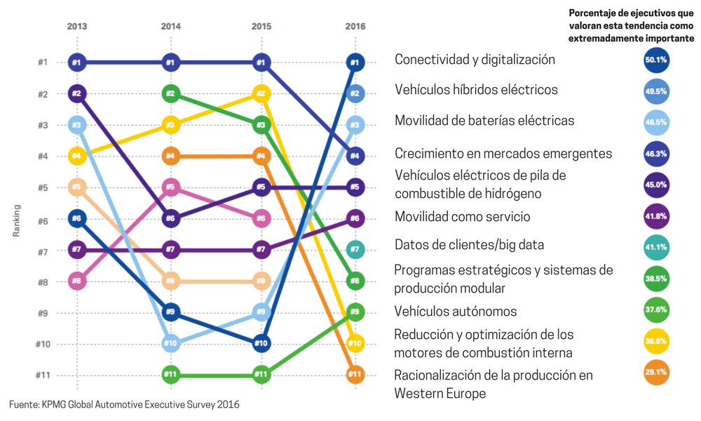 Automoción: conectividad y digitalización